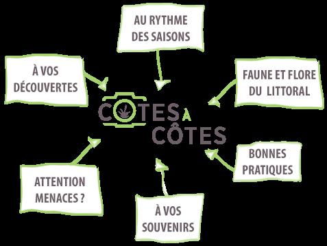Thématiques de Côtes à Côtes